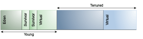 JVM1.8参数大全-jvm性能调优速查手册